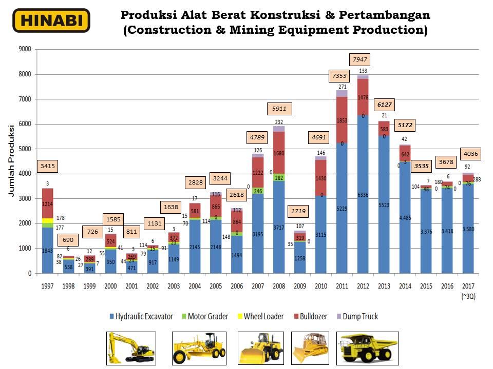 Hinabi, Perkumpulan Industri Alat Besar Indonesia